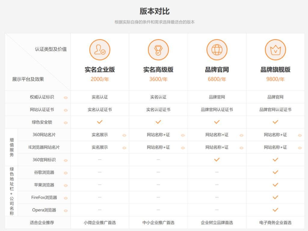 水滴信用认证价格和用途介绍